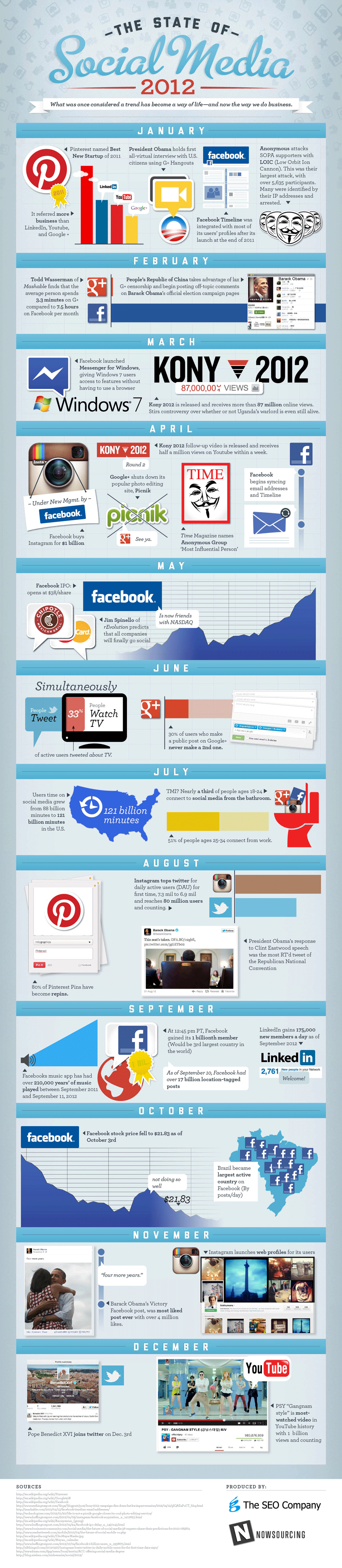 The State of Social Media 2012 by The SEO Company