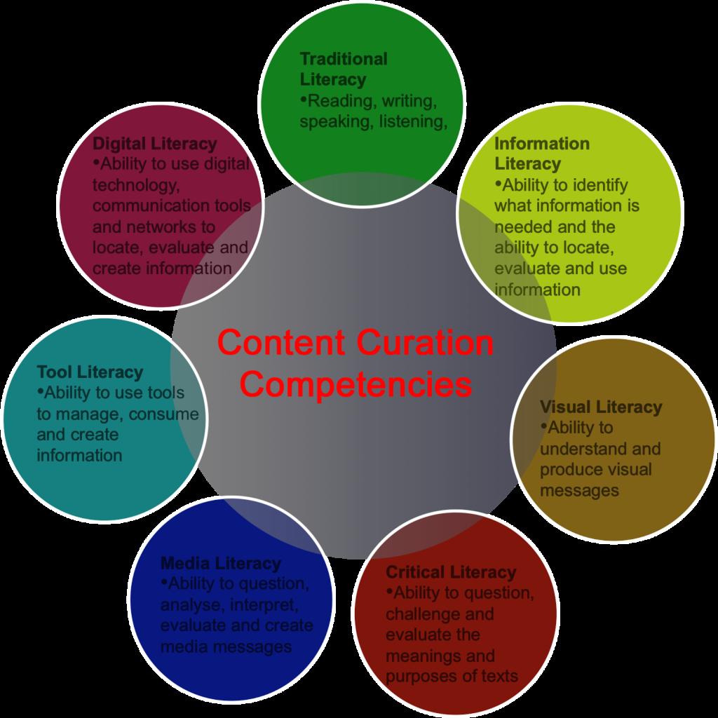 Content Curation Competencies