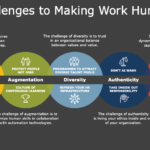 Intelligent Automation for the new Augmented Workforce